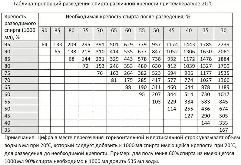 Як розвести спирт: таблиця розведення спирту